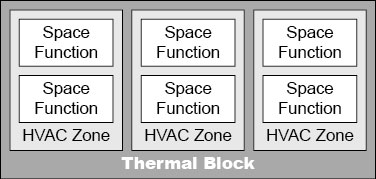 Relationship between thermal blocks, HVAC zones, and space classifications.