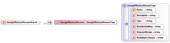xml-energy-efficiency-measure-report-structure.jpg