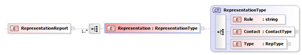 xml-representation-report-structure.jpg
